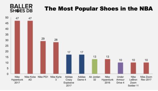 NBA選手の中で最も人気のあるバッシュは何?実際履いているシューズを調べました。